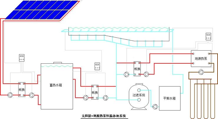 恒温泳池的热源有哪些? 一、冷凝燃气锅炉  二、空气源热泵  三、太阳能+地源热泵  地源热泵系统与其它空气调节系统相比优点突出。由于地层深处温度常年维持不变,远远高于冬季的室外温度,而又明显低于夏季的室外温度,因此地源热泵克服了空气源热泵的技术障碍,且效率有很大的提高,此外大地蓄存冬季系统排放的冷量、夏季排放的热量,在地源热泵系统中起到蓄能器的作用,进一步提高全年的能源利用效率。 四、太阳能+电辅助加热  五、太阳能+空气源热泵  六、太阳能+燃气锅炉  本文由广州德诺泳池设备有限公司(www.